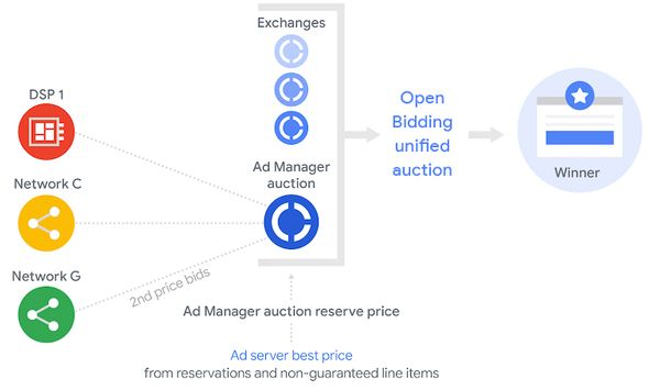 What is Open Bidding?